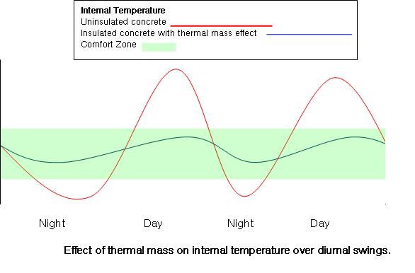 Concrete Insulation - Temperature